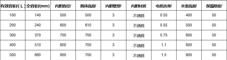 不锈钢反应釜系列实验室反应釜专业厂家质量好服务好;